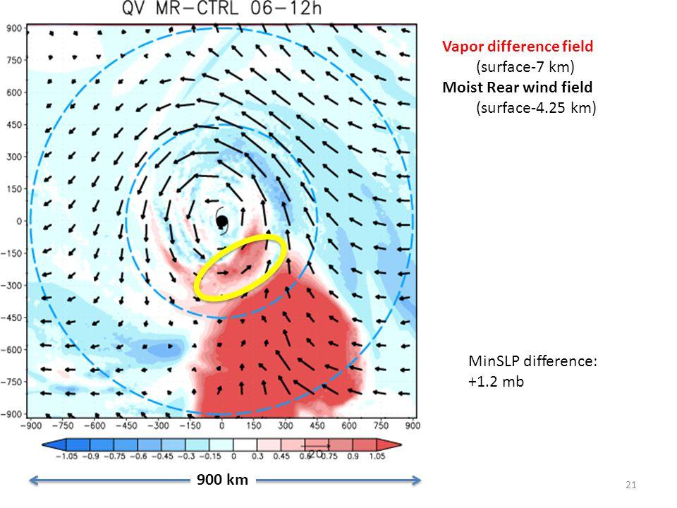21 900 km Vapor difference field (surface-7 km) Moist Rear wind field (surface-4.25 km) MinSLP difference: +1.2 mb
