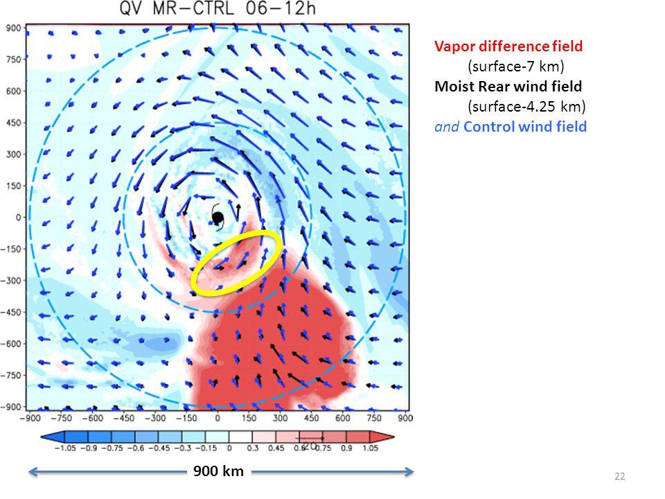 22 900 km Vapor difference field (surface-7 km) Moist Rear wind field (surface-4.25 km) and Control wind field