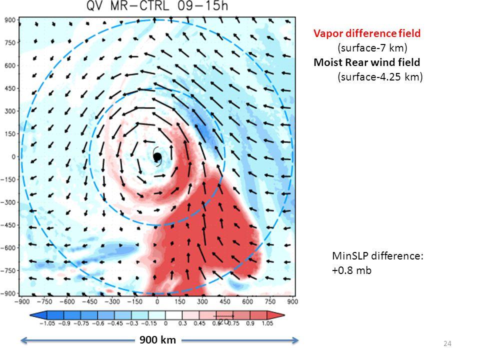 24 900 km Vapor difference field (surface-7 km) Moist Rear wind field (surface-4.25 km) MinSLP difference: +0.8 mb