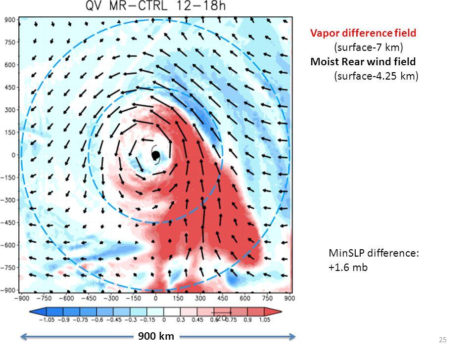 25 900 km Vapor difference field (surface-7 km) Moist Rear wind field (surface-4.25 km) MinSLP difference: +1.6 mb