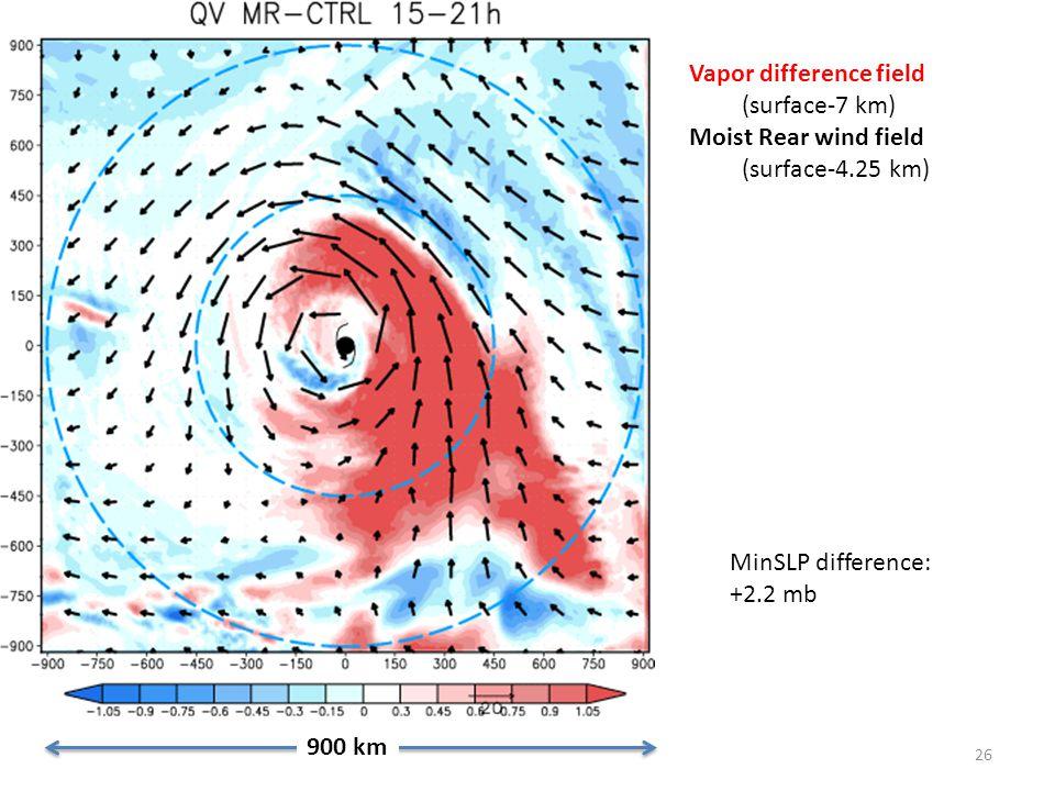26 900 km Vapor difference field (surface-7 km) Moist Rear wind field (surface-4.25 km) MinSLP difference: +2.2 mb