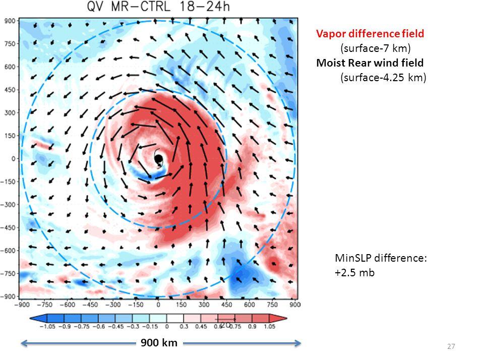 27 900 km Vapor difference field (surface-7 km) Moist Rear wind field (surface-4.25 km) MinSLP difference: +2.5 mb