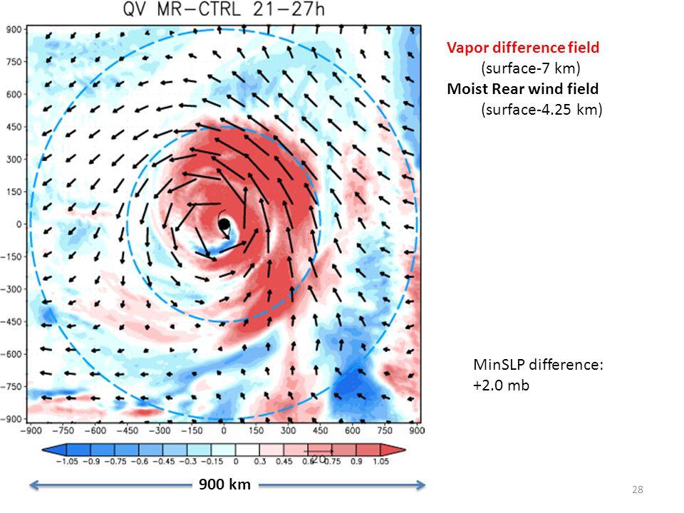 28 900 km Vapor difference field (surface-7 km) Moist Rear wind field (surface-4.25 km) MinSLP difference: +2.0 mb