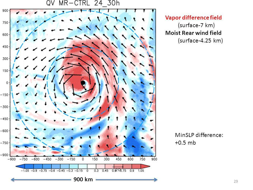 29 900 km Vapor difference field (surface-7 km) Moist Rear wind field (surface-4.25 km) MinSLP difference: +0.5 mb