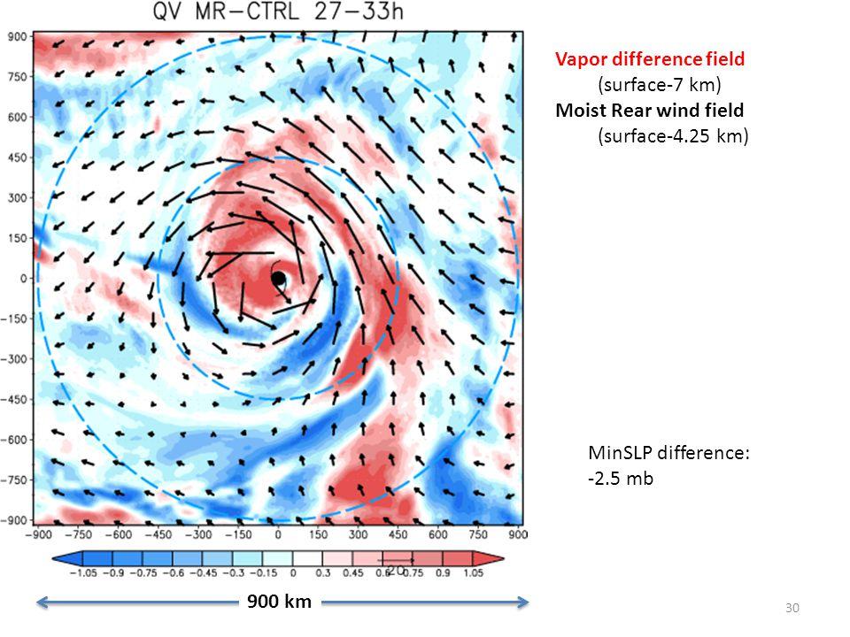 30 900 km Vapor difference field (surface-7 km) Moist Rear wind field (surface-4.25 km) MinSLP difference: -2.5 mb