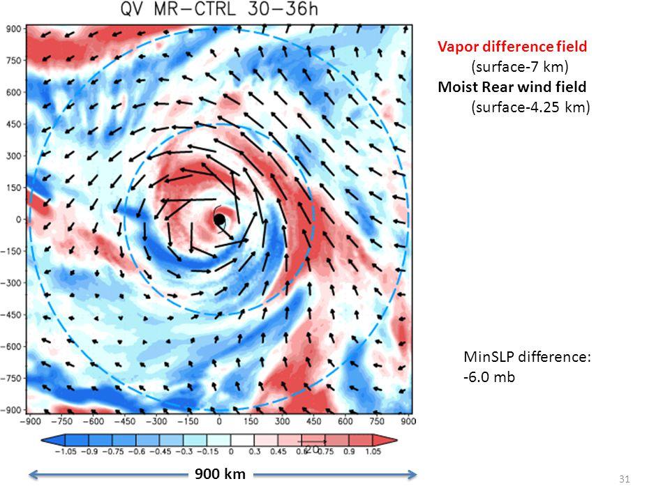 31 900 km Vapor difference field (surface-7 km) Moist Rear wind field (surface-4.25 km) MinSLP difference: -6.0 mb