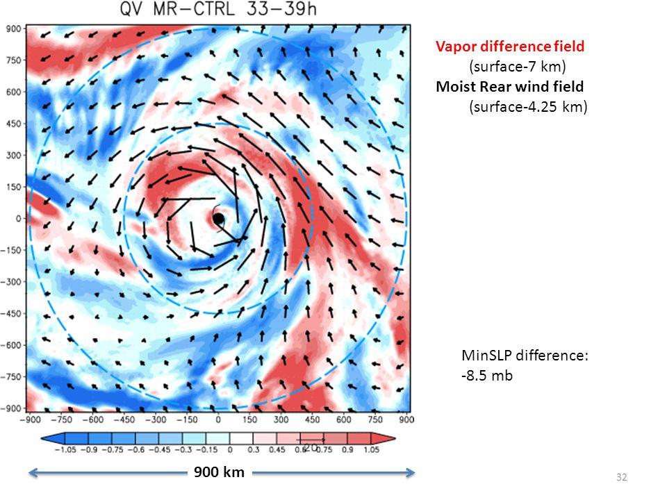 32 900 km Vapor difference field (surface-7 km) Moist Rear wind field (surface-4.25 km) MinSLP difference: -8.5 mb