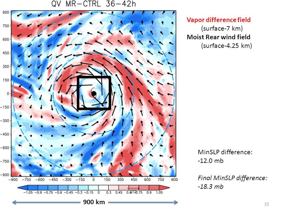 33 Vapor difference field (surface-7 km) Moist Rear wind field (surface-4.25 km) 900 km MinSLP difference: -12.0 mb Final MinSLP difference: -18.3 mb