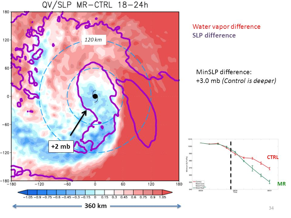 34 0 mb Water vapor difference SLP difference 360 km CTRL MR MinSLP difference: +3.0 mb (Control is deeper) +2 mb 120 km