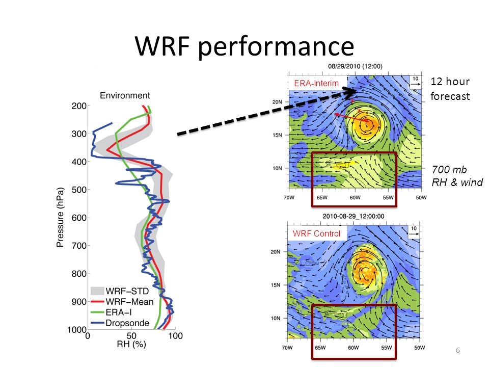 6 700 mb RH & wind 12 hour forecast ERA-Interim WRF Control