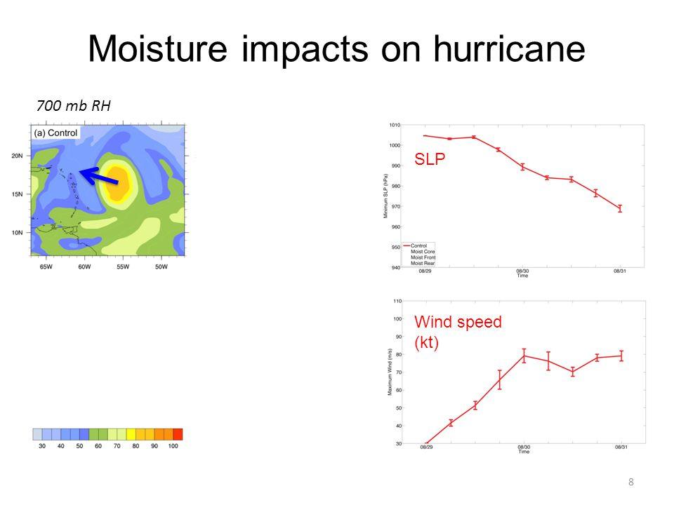 Moisture impacts on hurricane 8 SLP Wind speed (kt) 700 mb RH