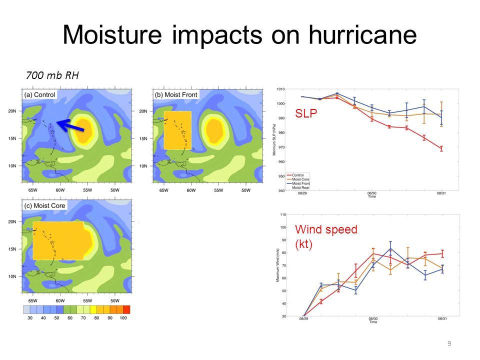 Moisture impacts on hurricane 9 SLP Wind speed (kt) 700 mb RH