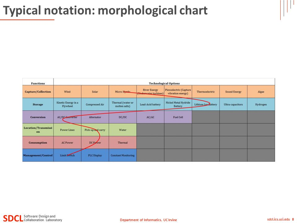 Department of Informatics, UC Irvine SDCL Collaboration Laboratory Software Design and sdcl.ics.uci.edu 8 Typical notation: morphological chart