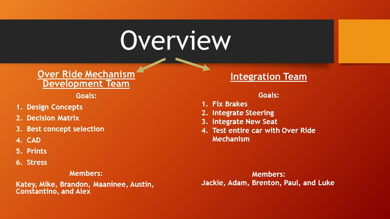 Overview Over Ride Mechanism Development Team Goals: 1.Design Concepts 2.Decision Matrix 3.Best concept selection 4.CAD 5.Prints 6.Stress Members: Katey, Mike, Brandon, Maaninee, Austin, Constantino, and Alex Integration Team Goals: 1.Fix Brakes 2.Integrate Steering 3.Integrate New Seat 4.Test entire car with Over Ride Mechanism Members: Jackie, Adam, Brenton, Paul, and Luke
