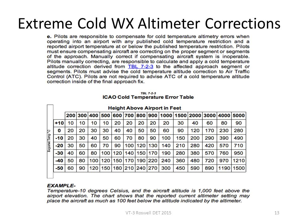 Extreme Cold WX Altimeter Corrections VT-3 Roswell DET 201513