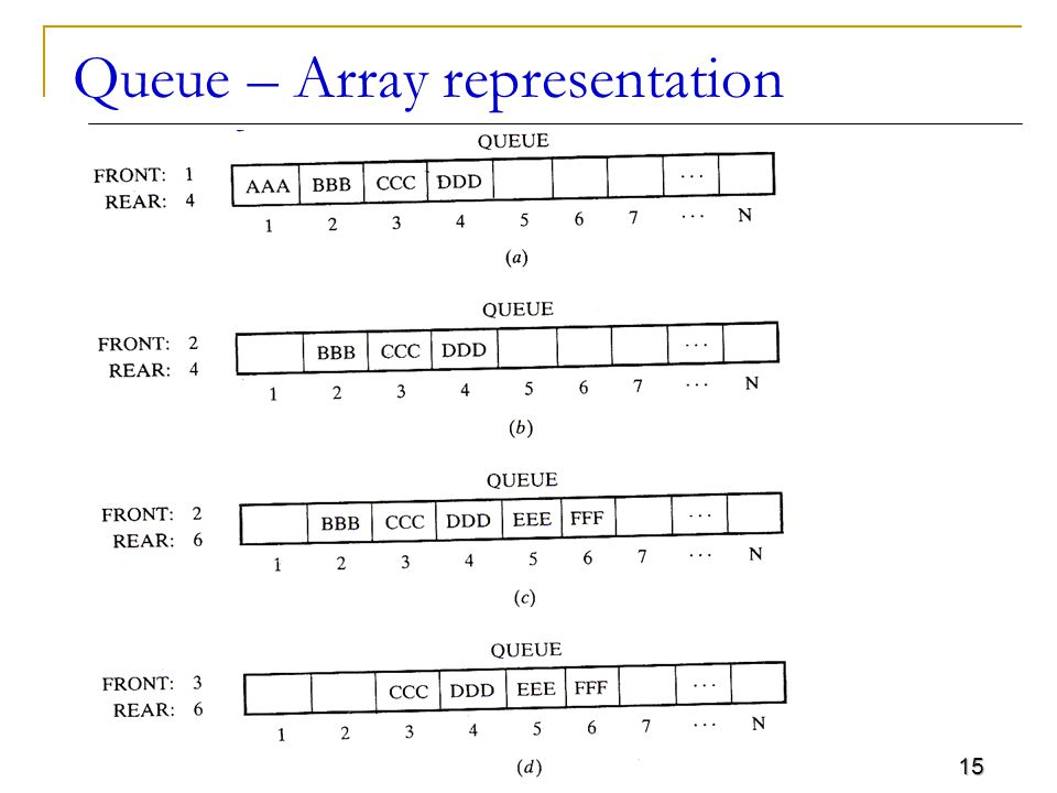 15 Queue – Array representation