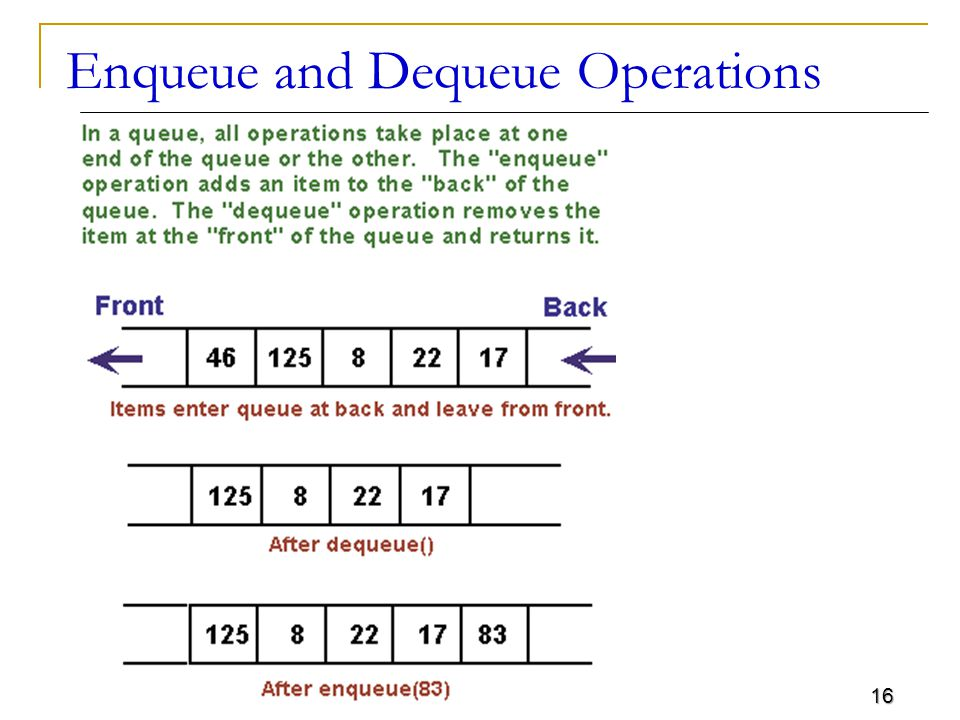16 Enqueue and Dequeue Operations