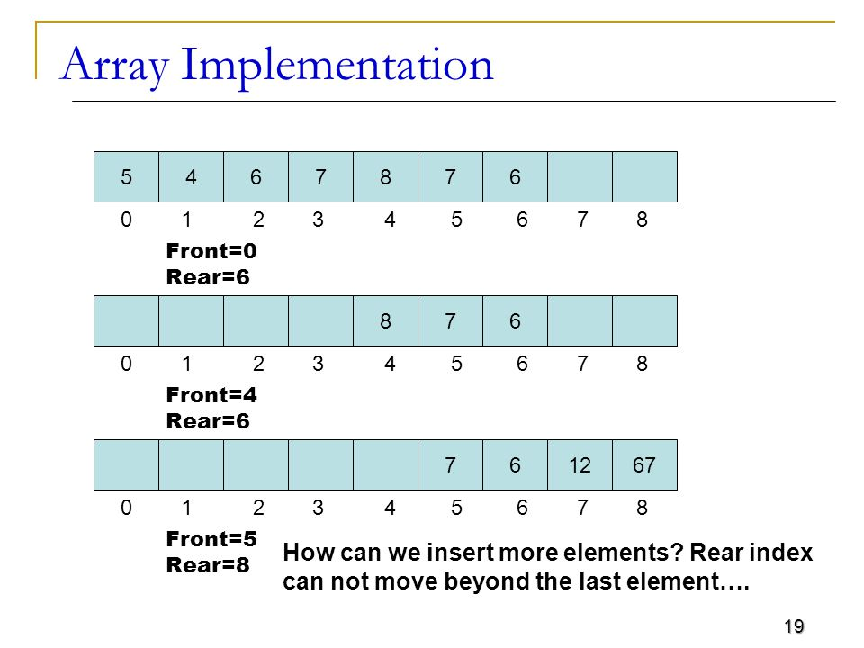 19 Array Implementation 5467876 0 1 2 3 4 5 6 7 8 Front=0 Rear=6 876 0 1 2 3 4 5 6 7 8 Front=4 Rear=6 761267 0 1 2 3 4 5 6 7 8 Front=5 Rear=8 How can we insert more elements.