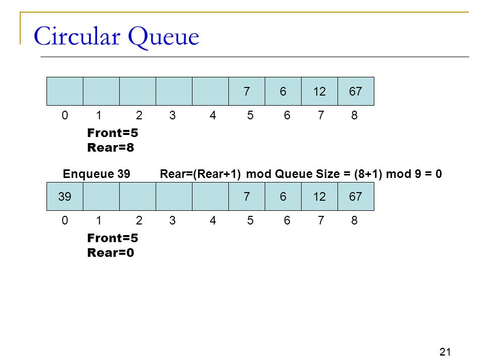 21 Circular Queue 761267 0 1 2 3 4 5 6 7 8 Front=5 Rear=8 Enqueue 39Rear=(Rear+1) mod Queue Size = (8+1) mod 9 = 0 39761267 0 1 2 3 4 5 6 7 8 Front=5 Rear=0