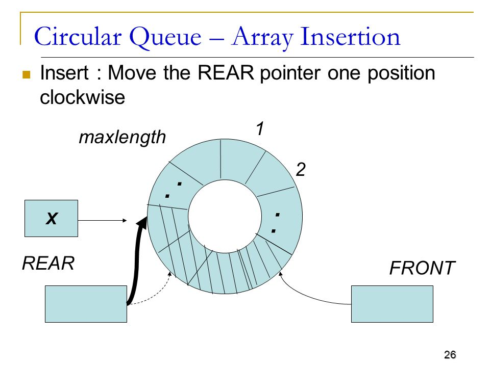26 Circular Queue – Array Insertion Insert : Move the REAR pointer one position clockwise 1 maxlength 2 REAR FRONT....