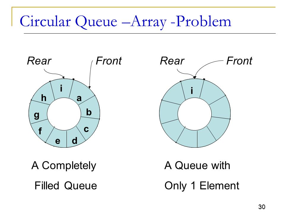 30 Circular Queue –Array -Problem RearFrontRearFront a b d c i e h g f i A Completely Filled Queue A Queue with Only 1 Element