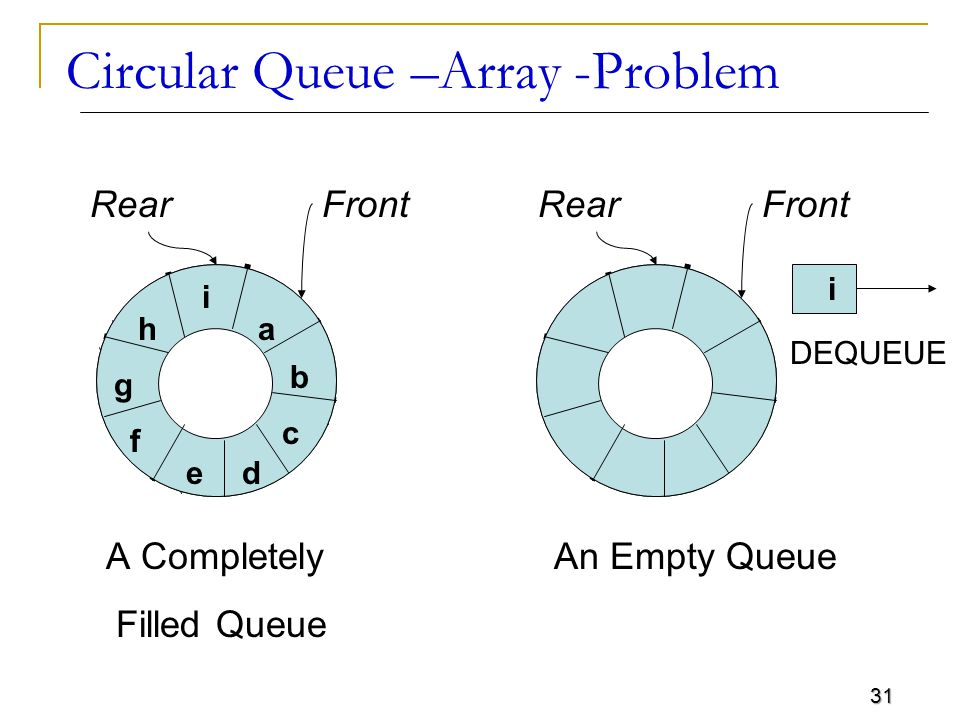 31 Circular Queue –Array -Problem RearFrontRearFront a b d c i e h g f i A Completely Filled Queue An Empty Queue DEQUEUE