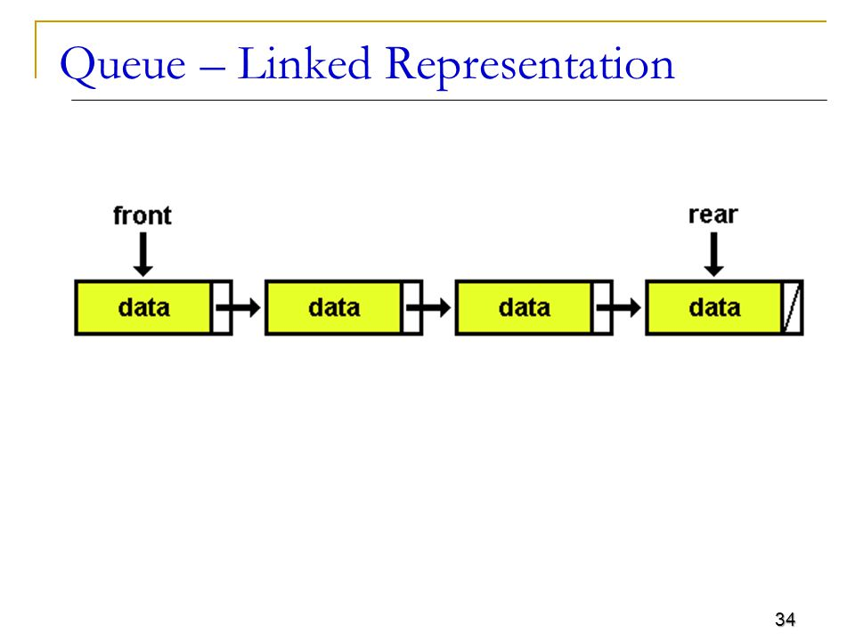34 Queue – Linked Representation