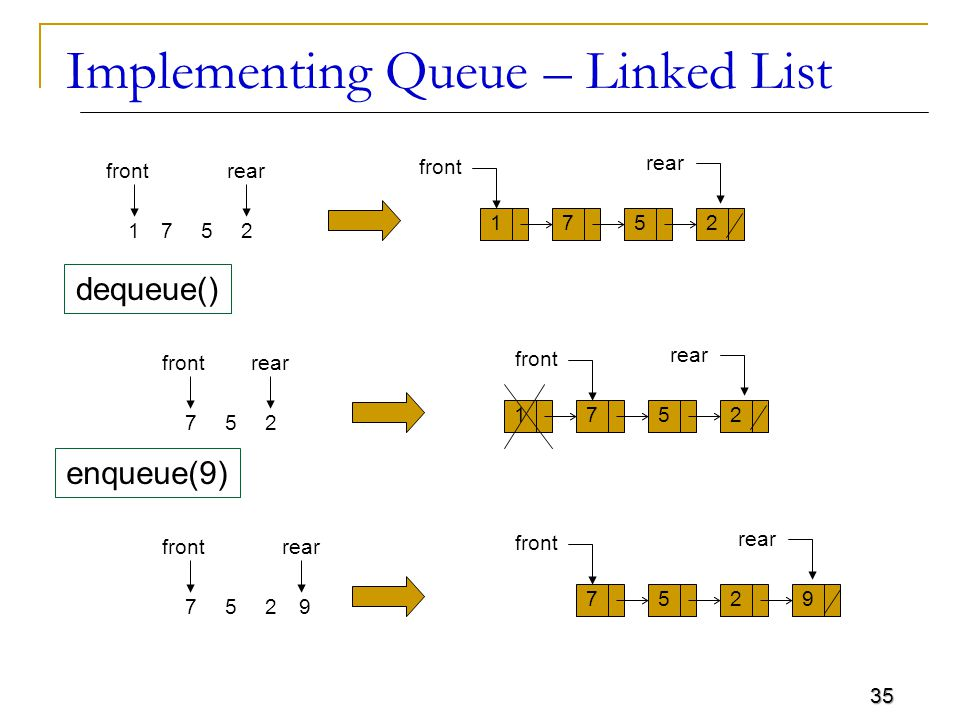 35 Implementing Queue – Linked List front 2571 1752 rear front 257 1752 rear dequeue() front 257 9752 rear enqueue(9) 9