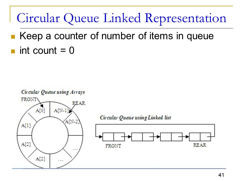 41 Circular Queue Linked Representation Keep a counter of number of items in queue int count = 0