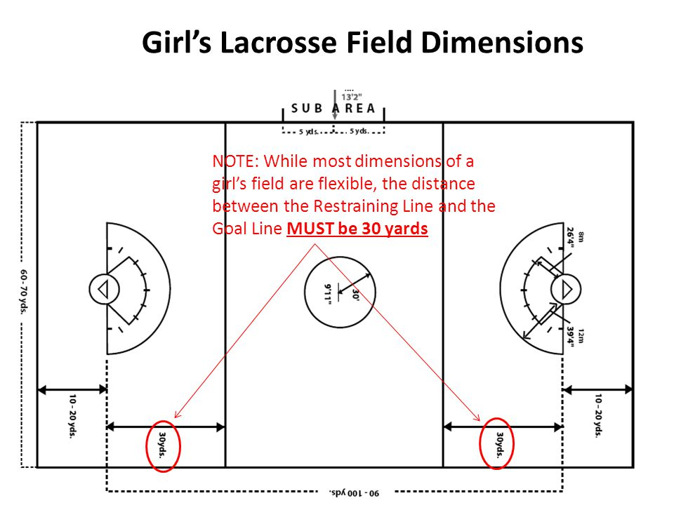 Girl's Lacrosse Field Dimensions NOTE: While most dimensions of a girl's field are flexible, the distance between the Restraining Line and the Goal Li