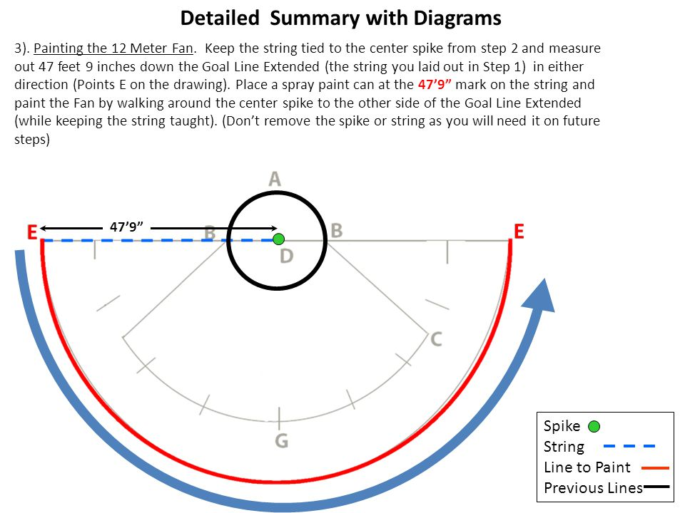 Detailed Summary with Diagrams 4).Painting the Goal Line Extended .
