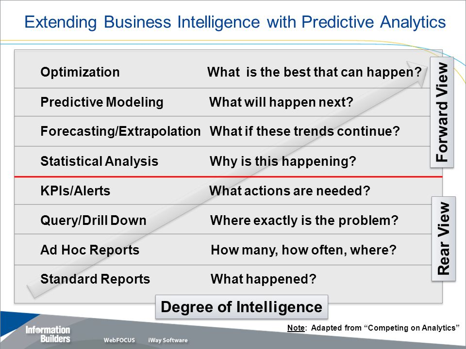 Extending Business Intelligence with Predictive Analytics Degree of Intelligence Standard Reports Ad Hoc Reports Query/Drill Down KPIs/Alerts What happened.