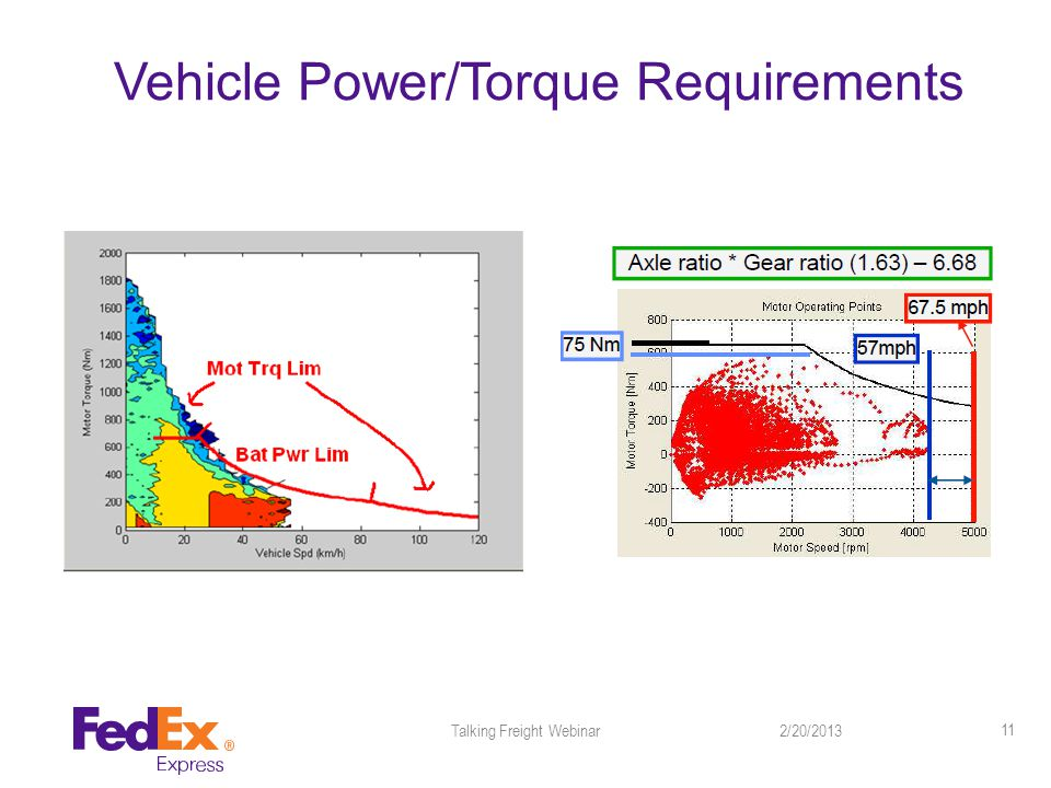 Vehicle Power/Torque Requirements 2/20/2013Talking Freight Webinar 11
