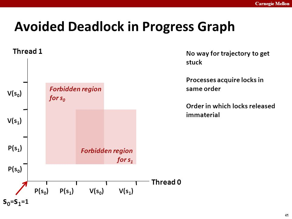 Carnegie Mellon 41 Avoided Deadlock in Progress Graph Thread 0 Thread 1 P(s 0 ) V(s 0 ) P(s 1 ) V(s 1 ) P(s 0 ) P(s 1 ) V(s 0 ) Forbidden region for s 0 Forbidden region for s 1 s 0 = s 1 =1 No way for trajectory to get stuck Processes acquire locks in same order Order in which locks released immaterial