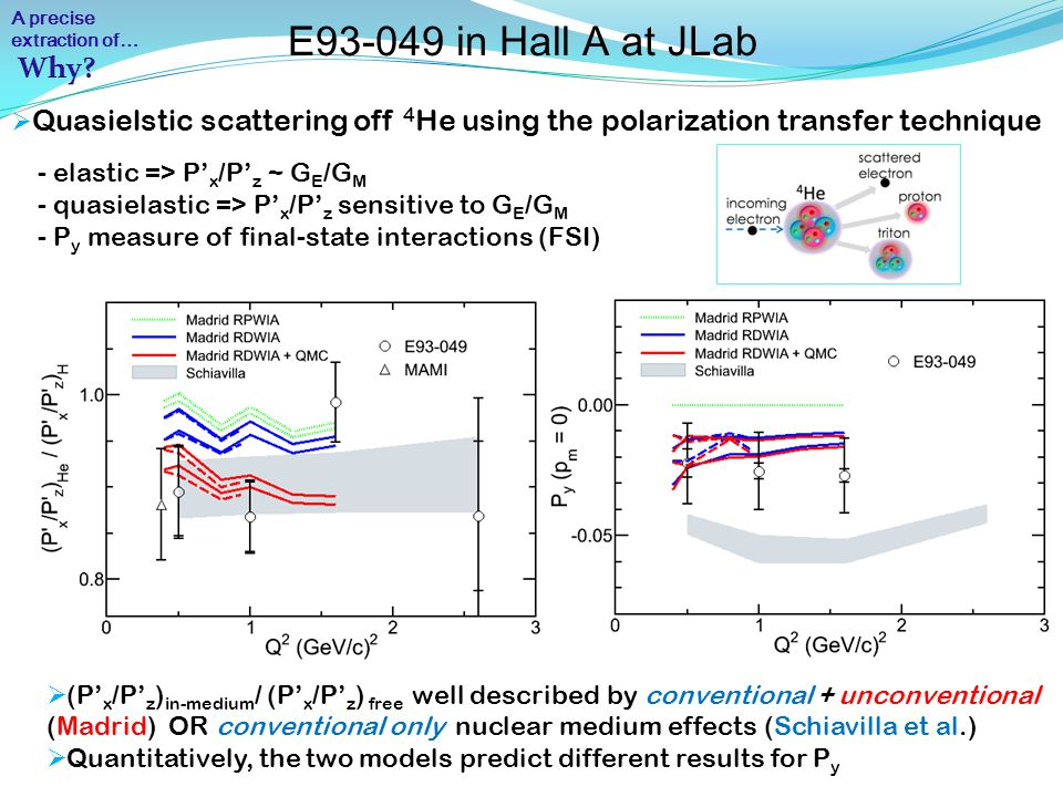 E93-049 in Hall A at JLab lalalalalalala A precise extraction of…  Quasielstic scattering off 4 He using the polarization transfer technique - elastic => P' x /P' z ~ G E /G M - quasielastic => P' x /P' z sensitive to G E /G M - P y measure of final-state interactions (FSI)  (P' x /P' z ) in-medium / (P' x /P' z ) free well described by conventional + unconventional (Madrid) OR conventional only nuclear medium effects (Schiavilla et al.)  Quantitatively, the two models predict different results for P y