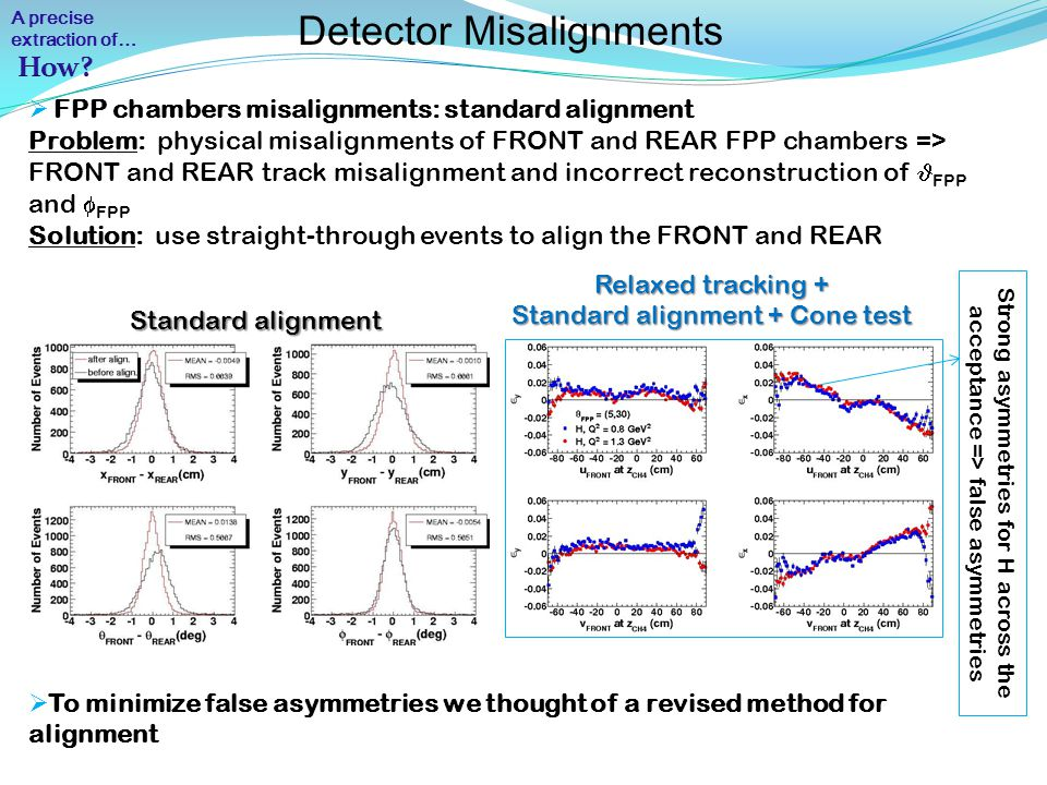 Detector Misalignments  FPP chambers misalignments: standard alignment Problem: physical misalignments of FRONT and REAR FPP chambers => FRONT and REAR track misalignment and incorrect reconstruction of FPP and  FPP Solution: use straight-through events to align the FRONT and REAR Standard alignment Relaxed tracking + Standard alignment + Cone test Strong asymmetries for H across the acceptance => false asymmetries  To minimize false asymmetries we thought of a revised method for alignment A precise extraction of…