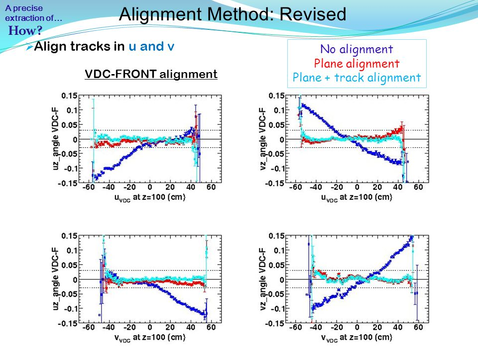  Align tracks in u and v Alignment Method: Revised FRONT-REAR alignment No alignment Plane alignment Plane + track alignment A precise extraction of…
