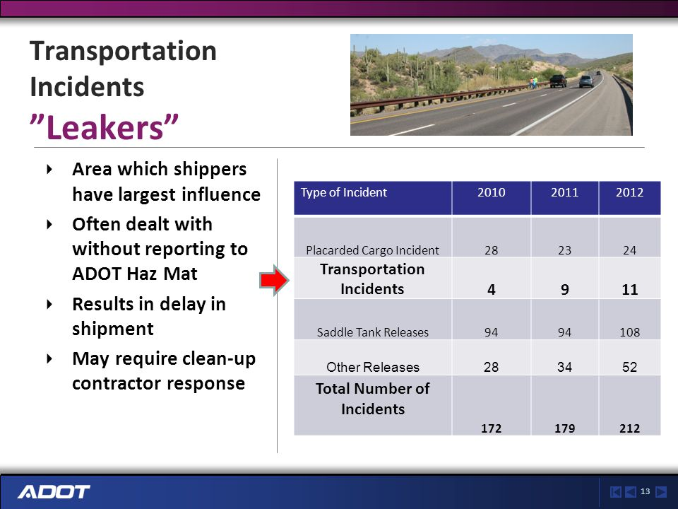 13 Transportation Incidents Leakers Area which shippers have largest influence Often dealt with without reporting to ADOT Haz Mat Results in delay in shipment May require clean-up contractor response Type of Incident201020112012 Placarded Cargo Incident282324 Transportation Incidents4911 Saddle Tank Releases94 108 Other Releases283452 Total Number of Incidents 172179212