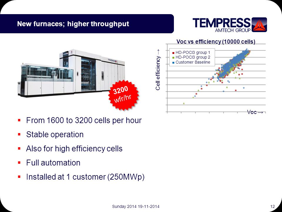Tempress is proud to be the  From 1600 to 3200 cells per hour  Stable operation  Also for high efficiency cells  Full automation  Installed at 1 customer (250MWp) New furnaces; higher throughput ■ HD-POCl3 group 1 ■ HD-POCl3 group 2 ■ Customer Baseline Cell efficiency → 3200 wfr/hr Voc → Voc vs efficiency (10000 cells) Sunday 2014 19-11-201412