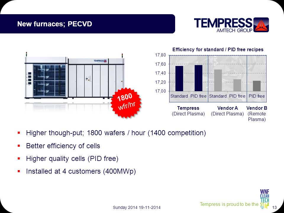 Tempress is proud to be the  Higher though-put; 1800 wafers / hour (1400 competition)  Better efficiency of cells  Higher quality cells (PID free)  Installed at 4 customers (400MWp) New furnaces; PECVD Tempress (Direct Plasma) Vendor A (Direct Plasma) Vendor B (Remote Plasma) 1800 wfr/hr Sunday 2014 19-11-201413