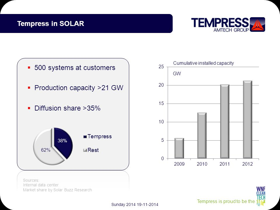 Tempress is proud to be the Tempress in SOLAR Sources: Internal data center Market share by Solar Buzz Research GW  500 systems at customers  Production capacity >21 GW  Diffusion share >35% Sunday 2014 19-11-2014
