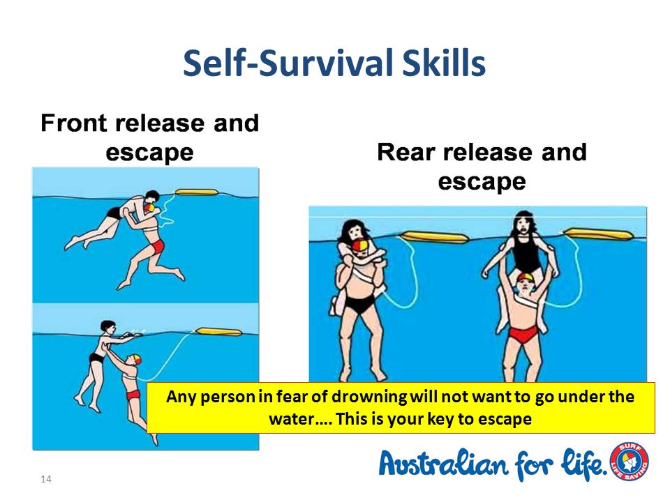 Self-Survival Skills 14 Any person in fear of drowning will not want to go under the water….
