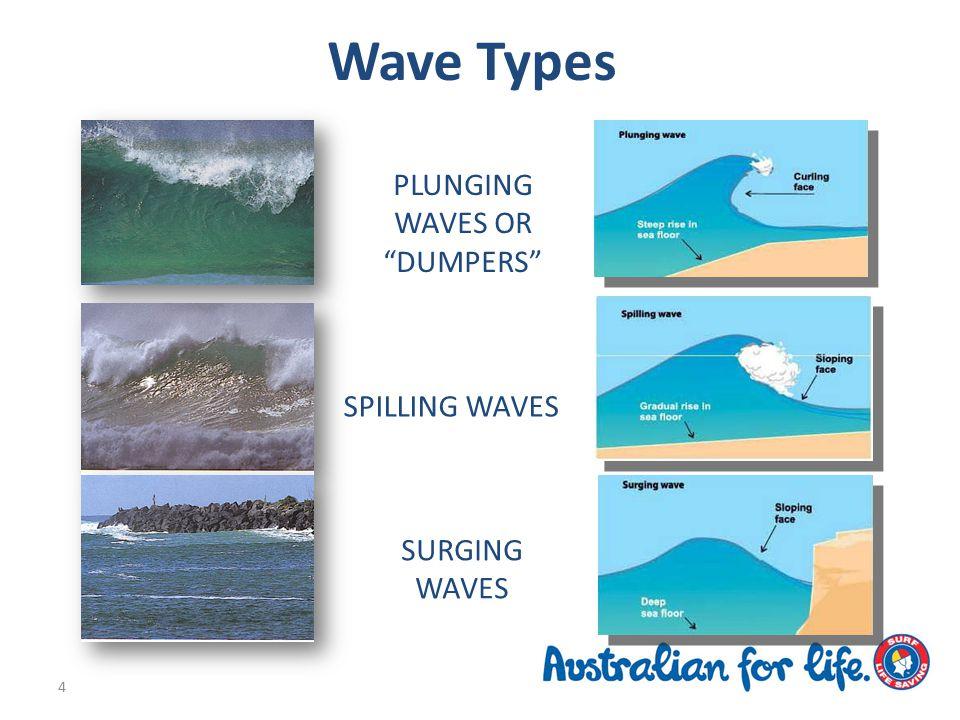 Wave Types PLUNGING WAVES OR DUMPERS SPILLING WAVES SURGING WAVES 4