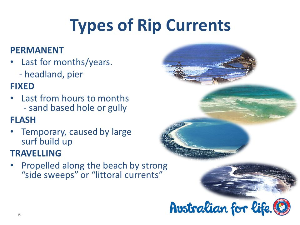 Types of Rip Currents PERMANENT Last for months/years.