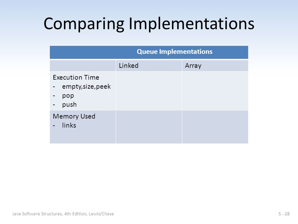 Comparing Implementations Java Software Structures, 4th Edition, Lewis/Chase5 - 28 Queue Implementations LinkedArray Execution Time -empty,size,peek -pop -push Memory Used -links