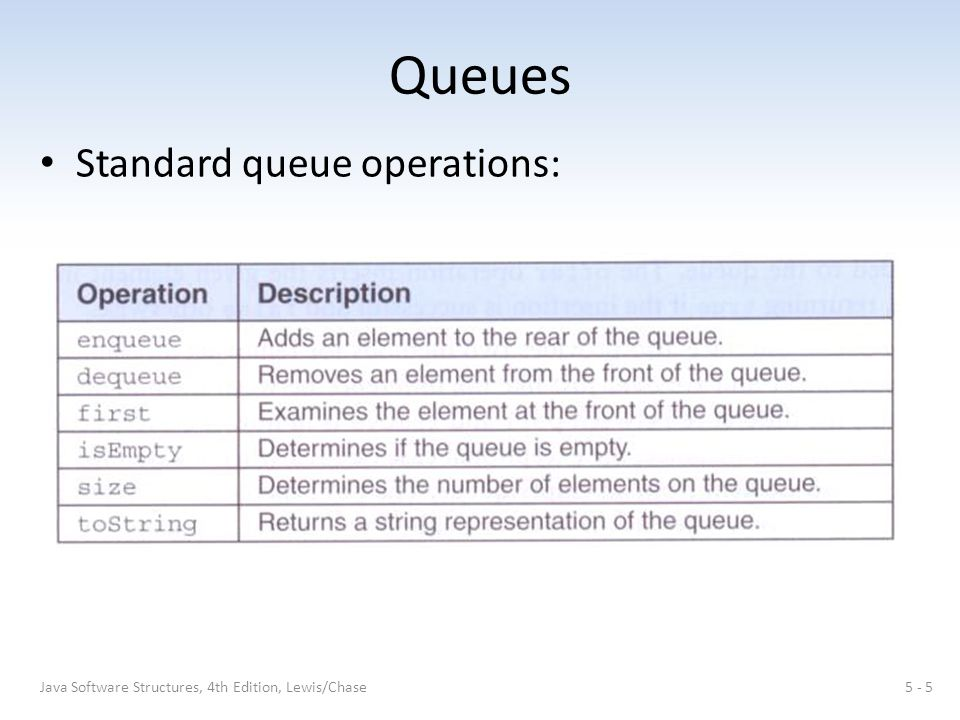 Queues Standard queue operations: 5 - 5Java Software Structures, 4th Edition, Lewis/Chase