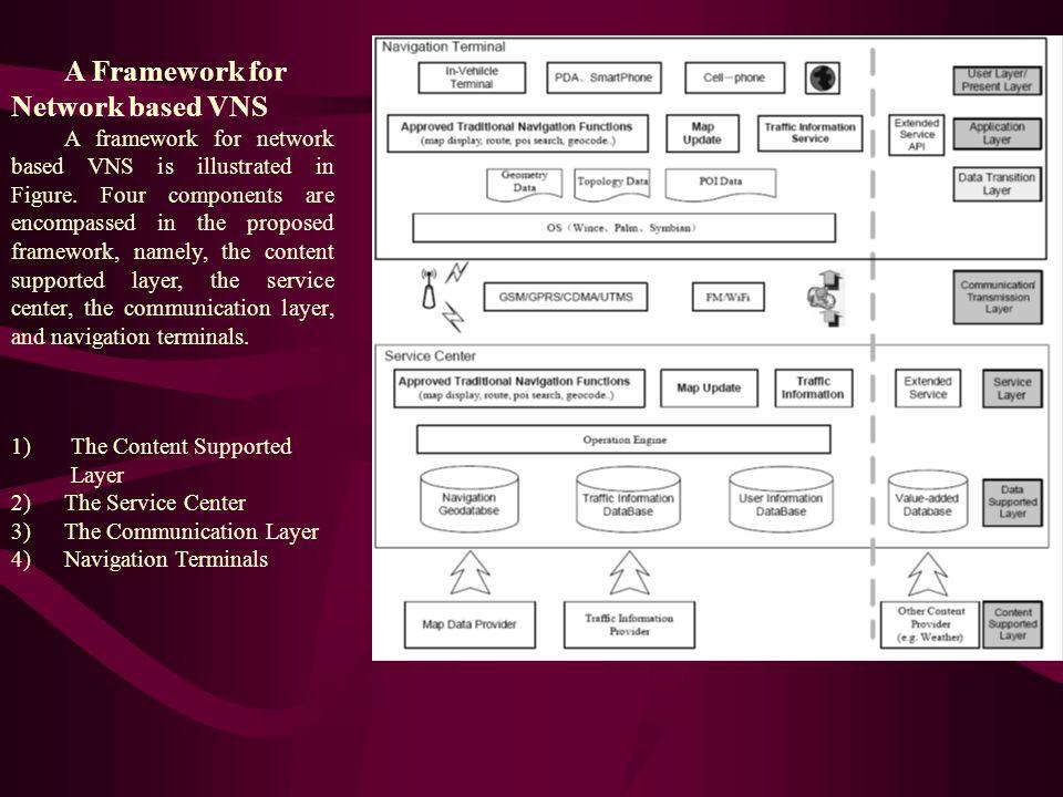 A Framework for Network based VNS A framework for network based VNS is illustrated in Figure.