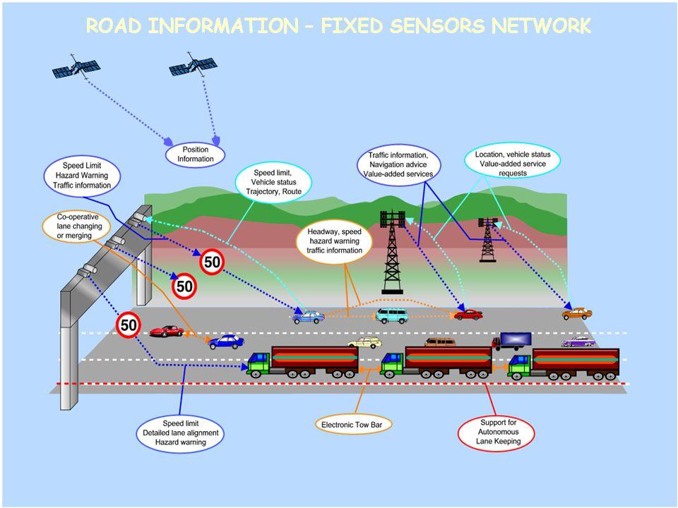 ROAD INFORMATION – FIXED SENSORS NETWORK