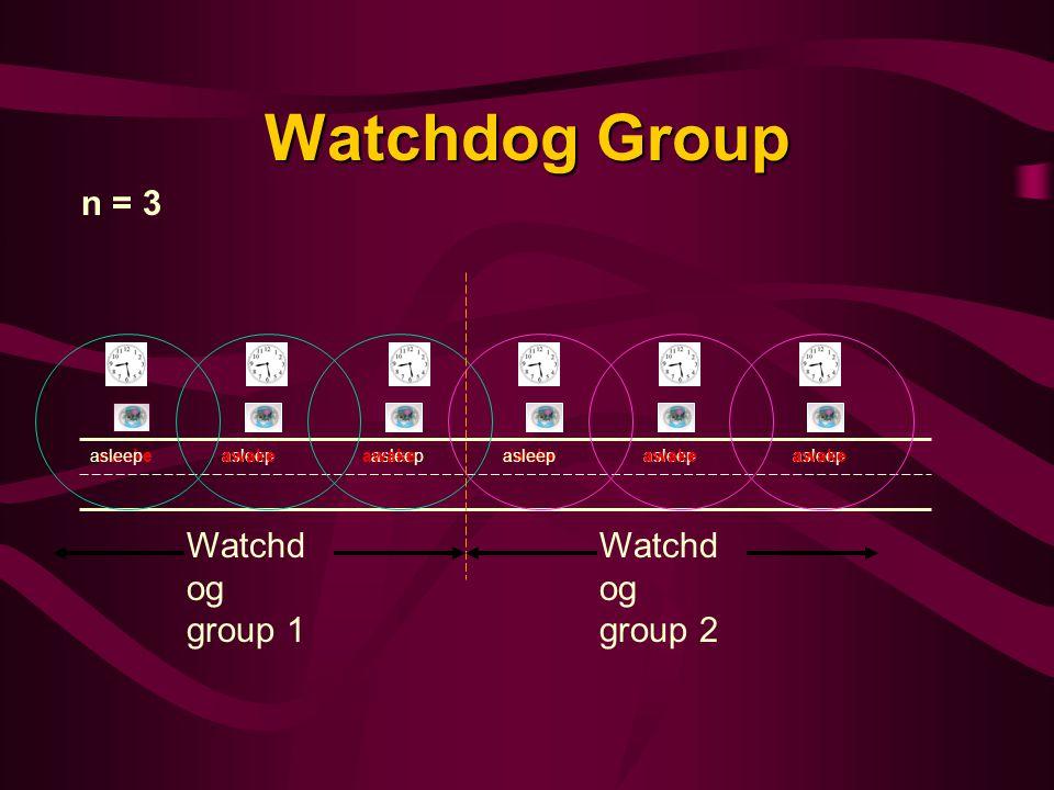 Watchdog Group n = 3 Watchd og group 1 Watchd og group 2 awakeasleepawakeasleep awakeasleepawakeasleepawake