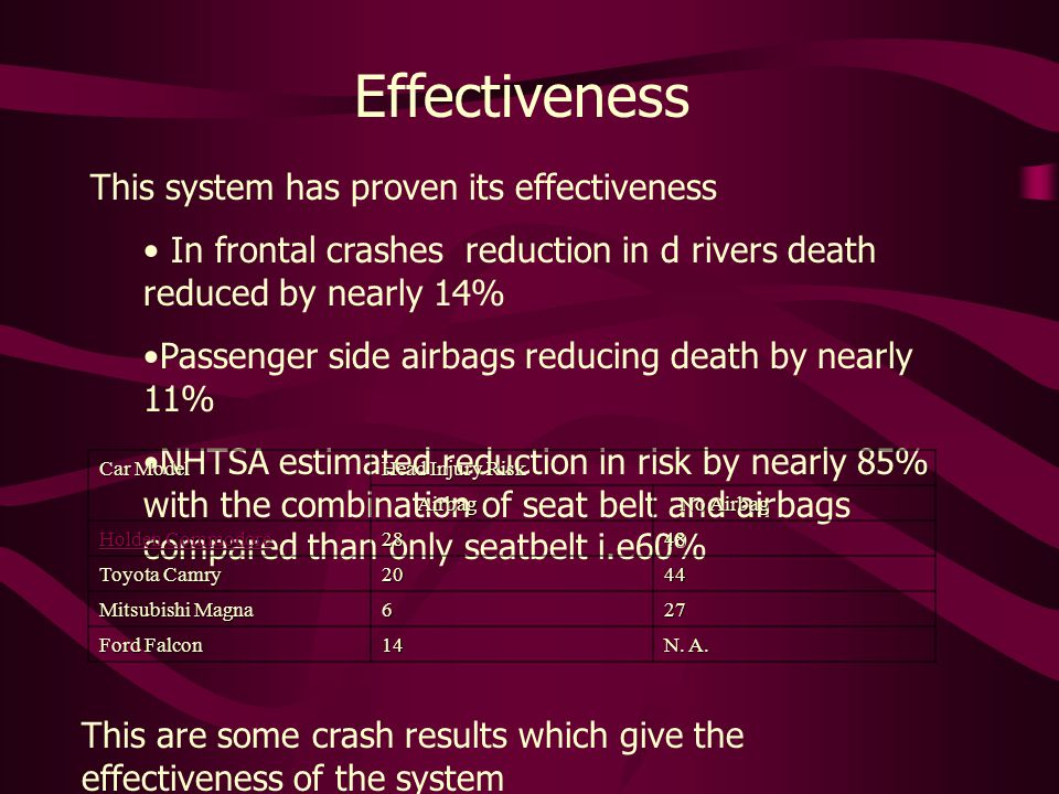 Effectiveness This system has proven its effectiveness In frontal crashes reduction in d rivers death reduced by nearly 14% Passenger side airbags reducing death by nearly 11% NHTSA estimated reduction in risk by nearly 85% with the combination of seat belt and airbags compared than only seatbelt i.e60% Car Model Head Injury Risk Airbag Airbag No Airbag No Airbag Holden Commodore Holden Commodore 2848 Toyota Camry 2044 Mitsubishi Magna 627 Ford Falcon 14 N.